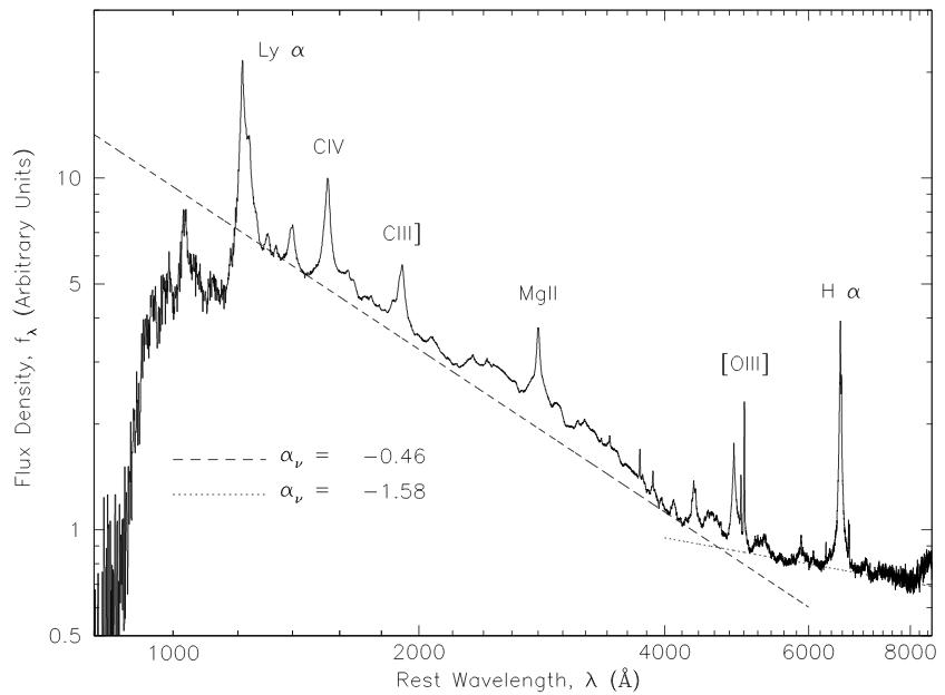 Composite Quasar Spectra From the Sloan Digital Sky Survey, Daniel E. Vanden Berk et. al. 2001