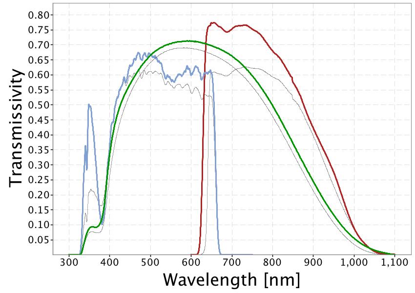 Durchlaßkurven der Gaia-Filter sind kompliziert und sehen etwas komisch aus.