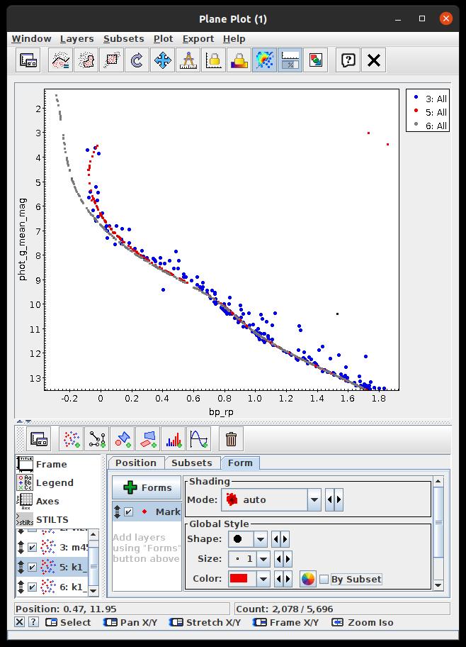 Farben -Helligkeitsdiagramm der Plejaden, Daten Aus Gaia EDR3 bei 136 Parsec, graue Punkte Alter-0-Hauptreihe, rote Punkte zeigen einen berechneten Sternhaufen, der 115 Millionen Jahre alt ist.