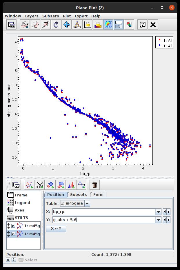 Farben -Helligkeitsdiagramm der Plejaden, Daten Aus Gaia EDR3. Die roten Punkte sind die Messwerte, die blauen ergeben sich wenn alle Sterne die Entfernung 136 Parsec hätten.