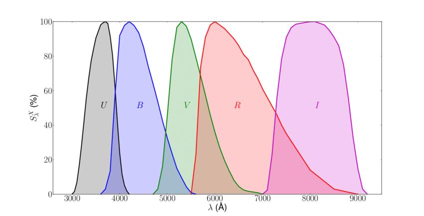 Durchlaßkurven der of benutzten UBVRI-Filter