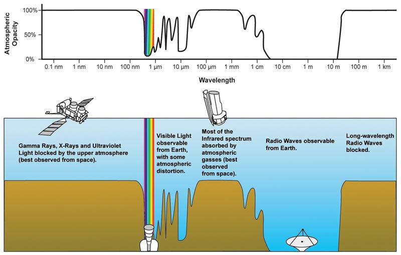 Durchlassbereich der Atmosphäre bei verschiedenen Wellenlängen.